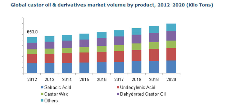 castor_oil_and_derivatives_market_analysis_and_forecast